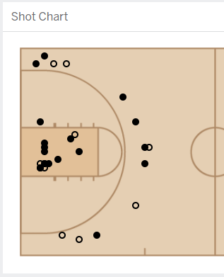 UMBC Second Half Shot Chart